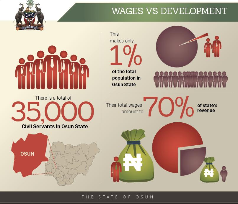 wages-vs-development