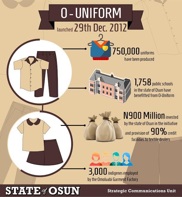 O-uniforms infograph