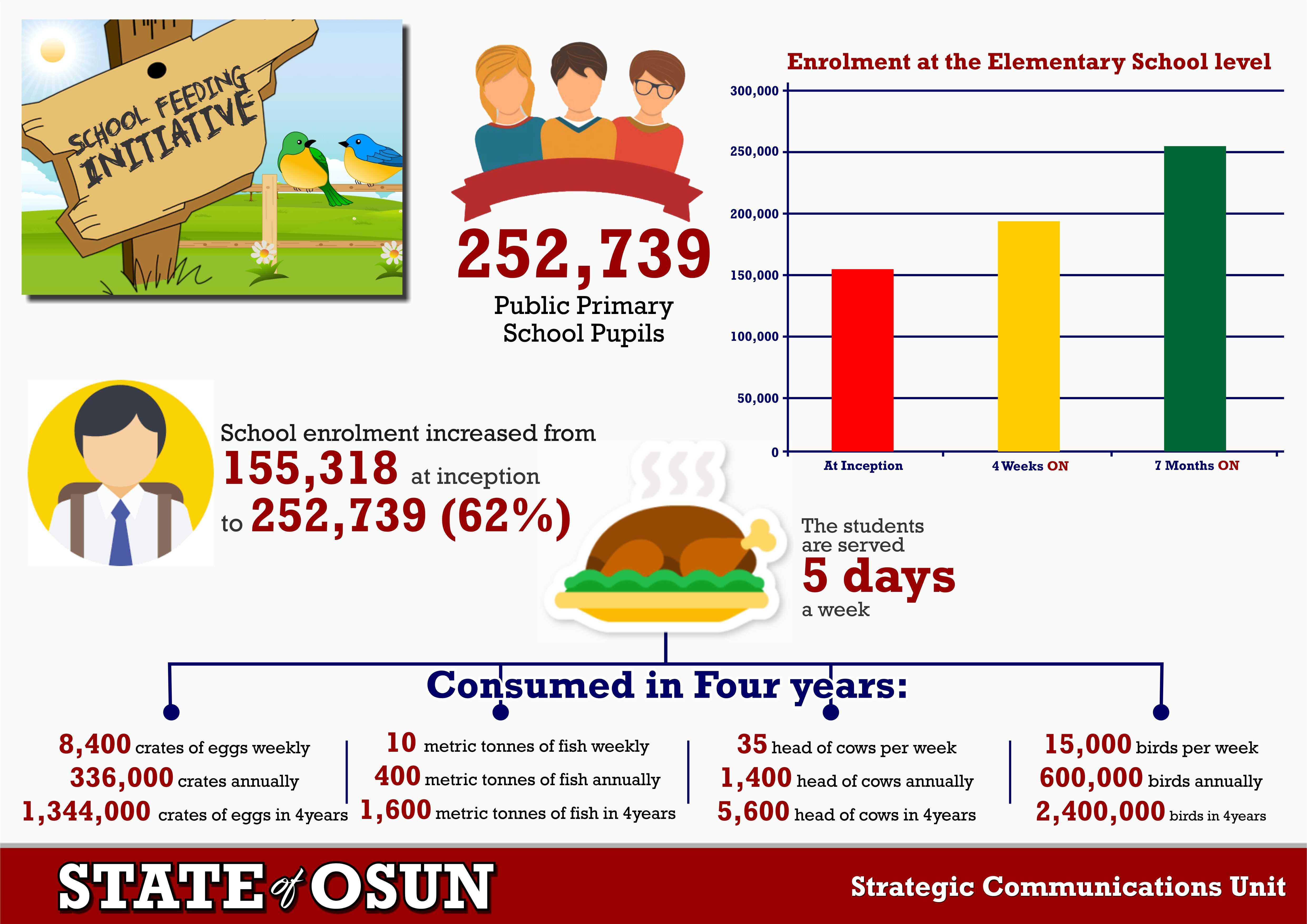 o meals infographs