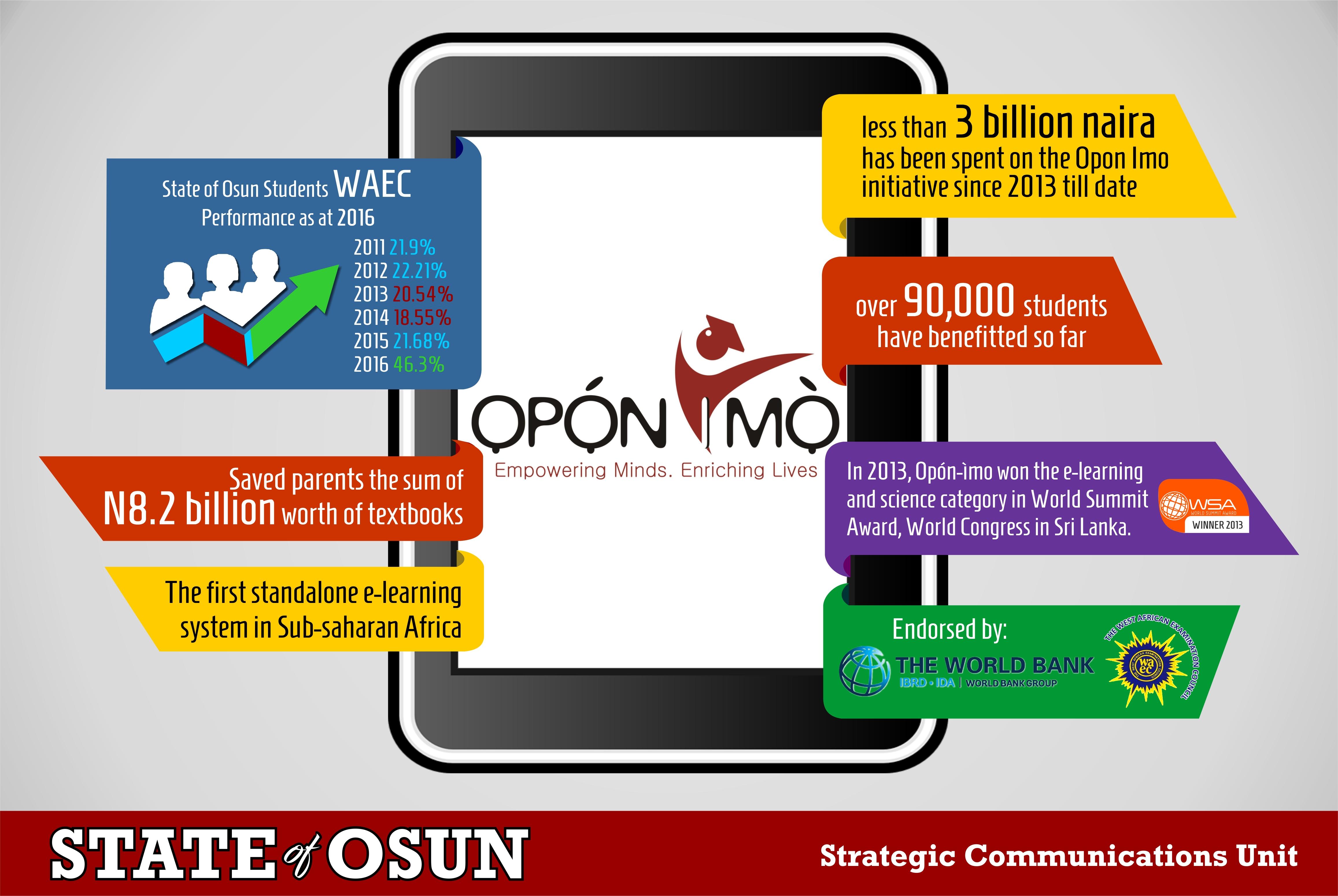opon imo infographs (1)
